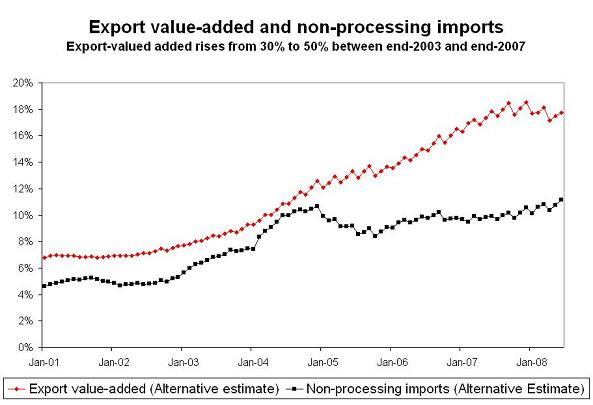 'china-value-added-in-exports-2.JPG'