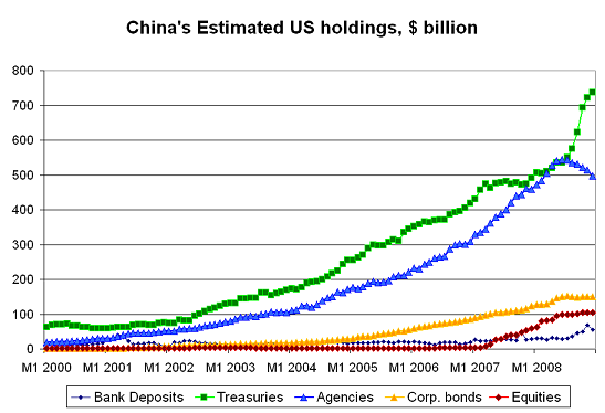 China has more to worry about than its Treasury holdings