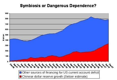china_financing_of_us_small