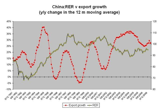 china_rer_export_growth