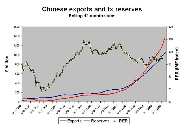 china_rer_fx_exports
