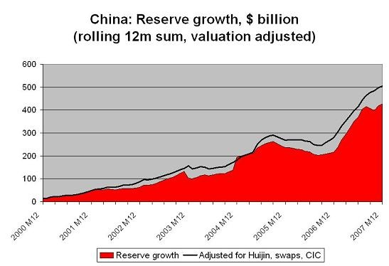 china_reserves_thru_07.jpg
