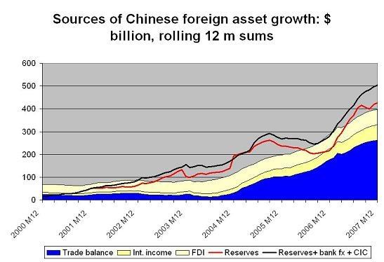 china_reserves_thru_07_2.jpg