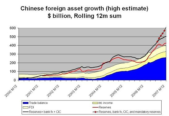 china_reserves_thru_07_3.jpg