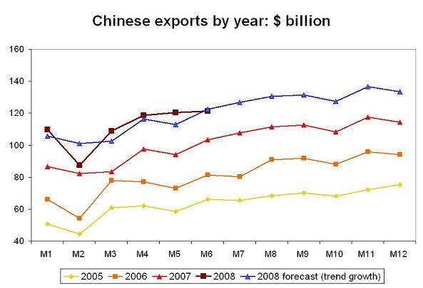 'chinese-08-exports-what-slowdown.JPG'