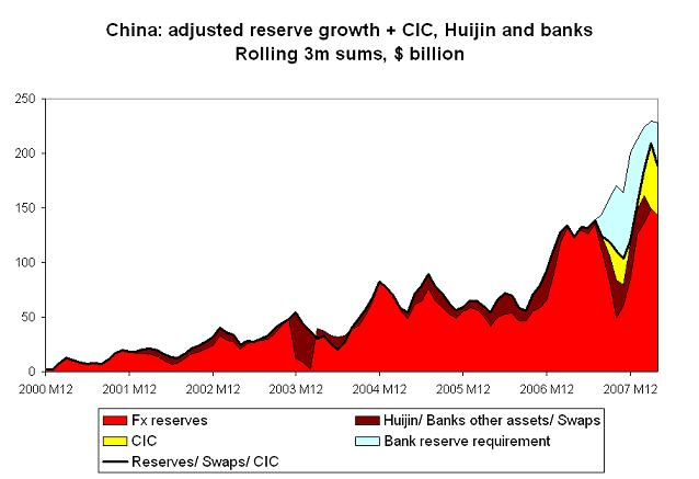 'chinese-foreign-asset-growth-april-08-3m.JPG'