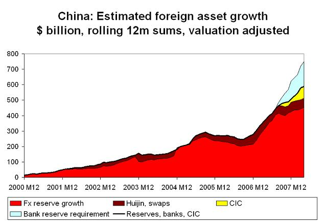 'chinese-foreign-asset-growth-april-08.JPG'