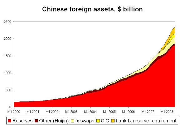 Just How Much Money Does China Have