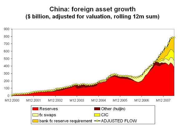 'chinese-foreign-assets-h1-08-2.JPG'