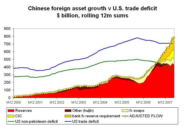 'chinese-foreign-assets-h1-08-3.JPG'