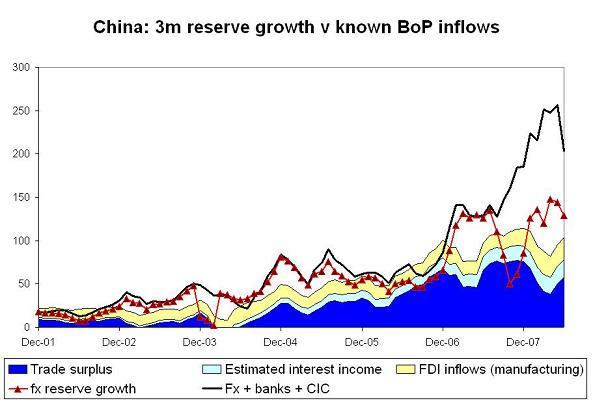 'chinese-foreign-assets-h1-08-5.JPG'