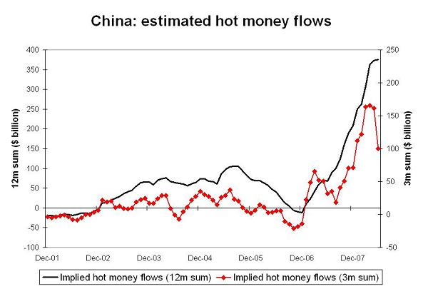 'chinese-foreign-assets-h1-08-6.JPG'