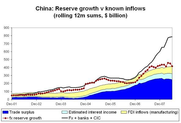 'chinese-foreign-assets-h1-08-7.JPG'