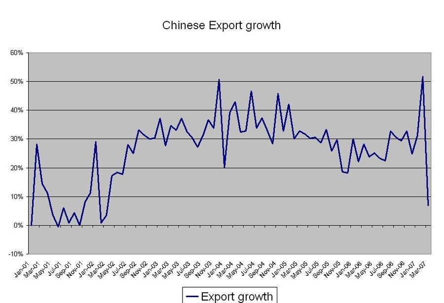 chinese_export_growth_900