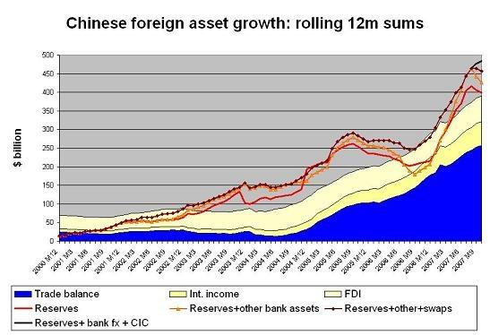 chinese_fx_asset_growth_12m_dec_07