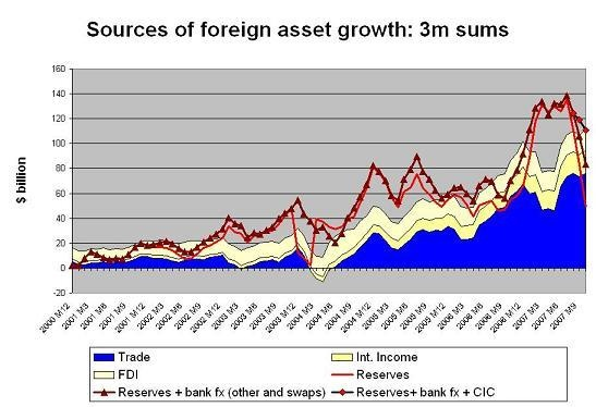 chinese_fx_growth_3m_dec_07