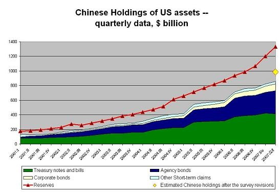 chinese_holdings_of_us_debt