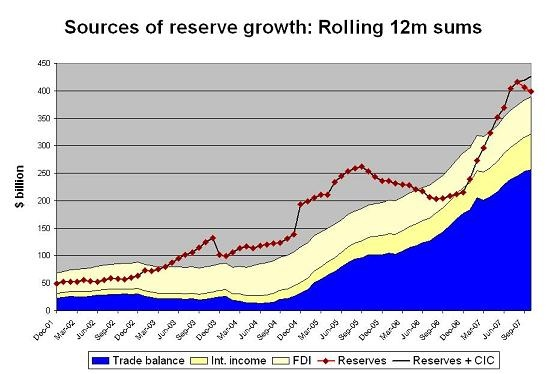 chinese_reserve_growth_12_dec_07