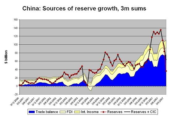 chinese_reserve_growth_3m_dec_07