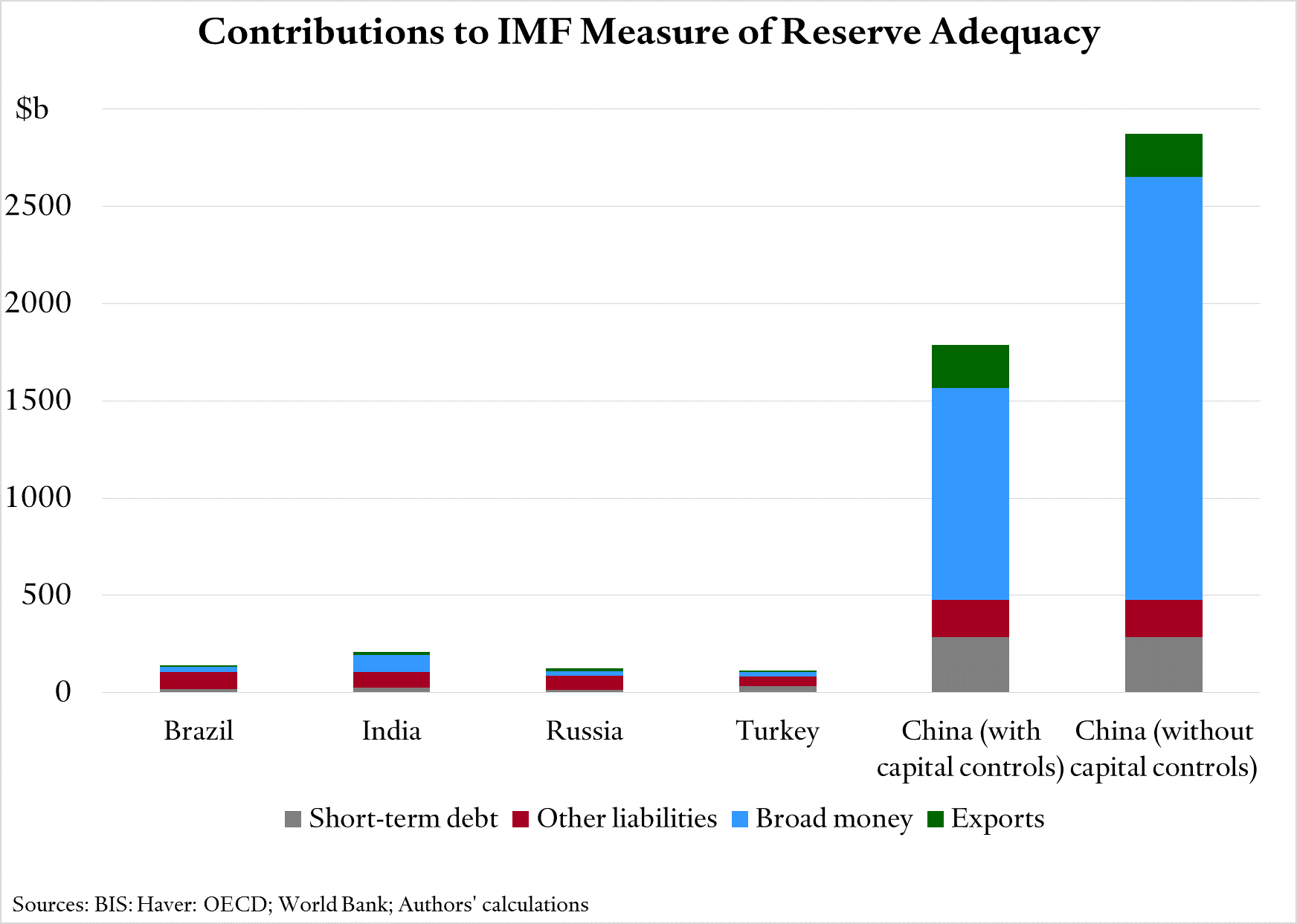 contributions-to-reserve-adequacy