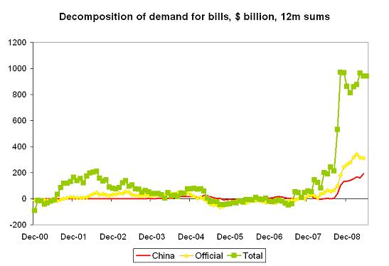dependence-bills-v-demand-5