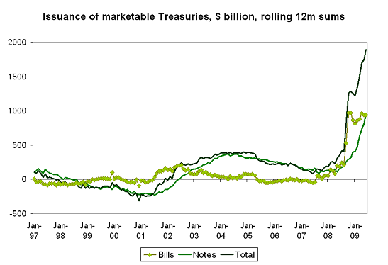 dependence-treasury-issuance-13