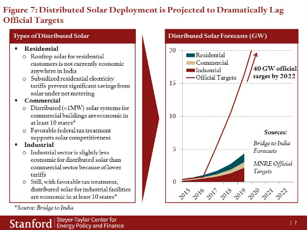Distributed Solar Deployment is Projected to Dramatically Lag Official Targets