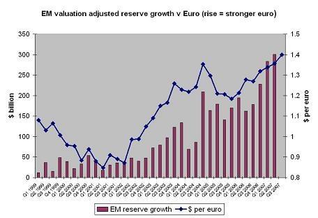 em_reserves__euro