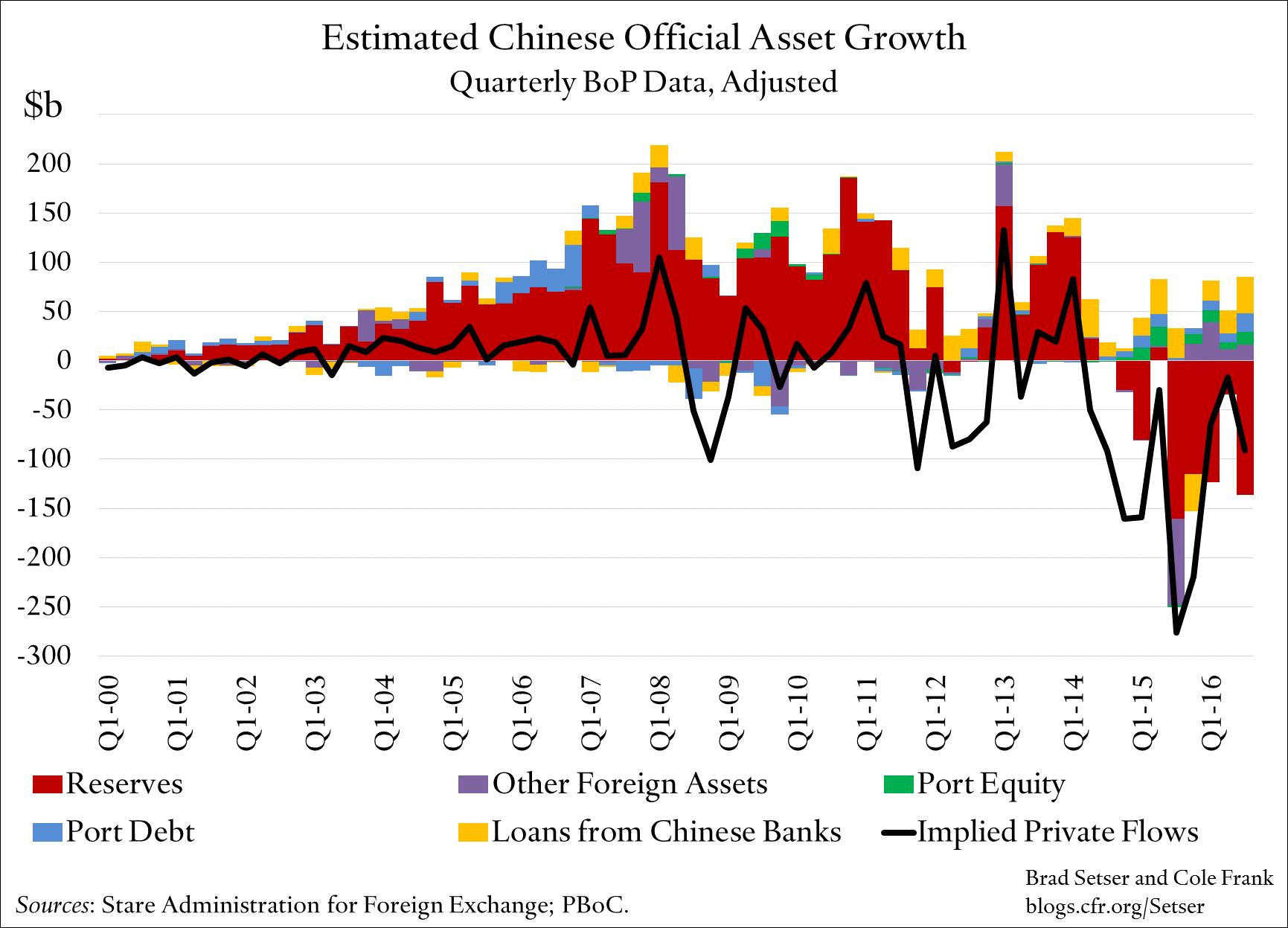 est_chi_off_asset_growth