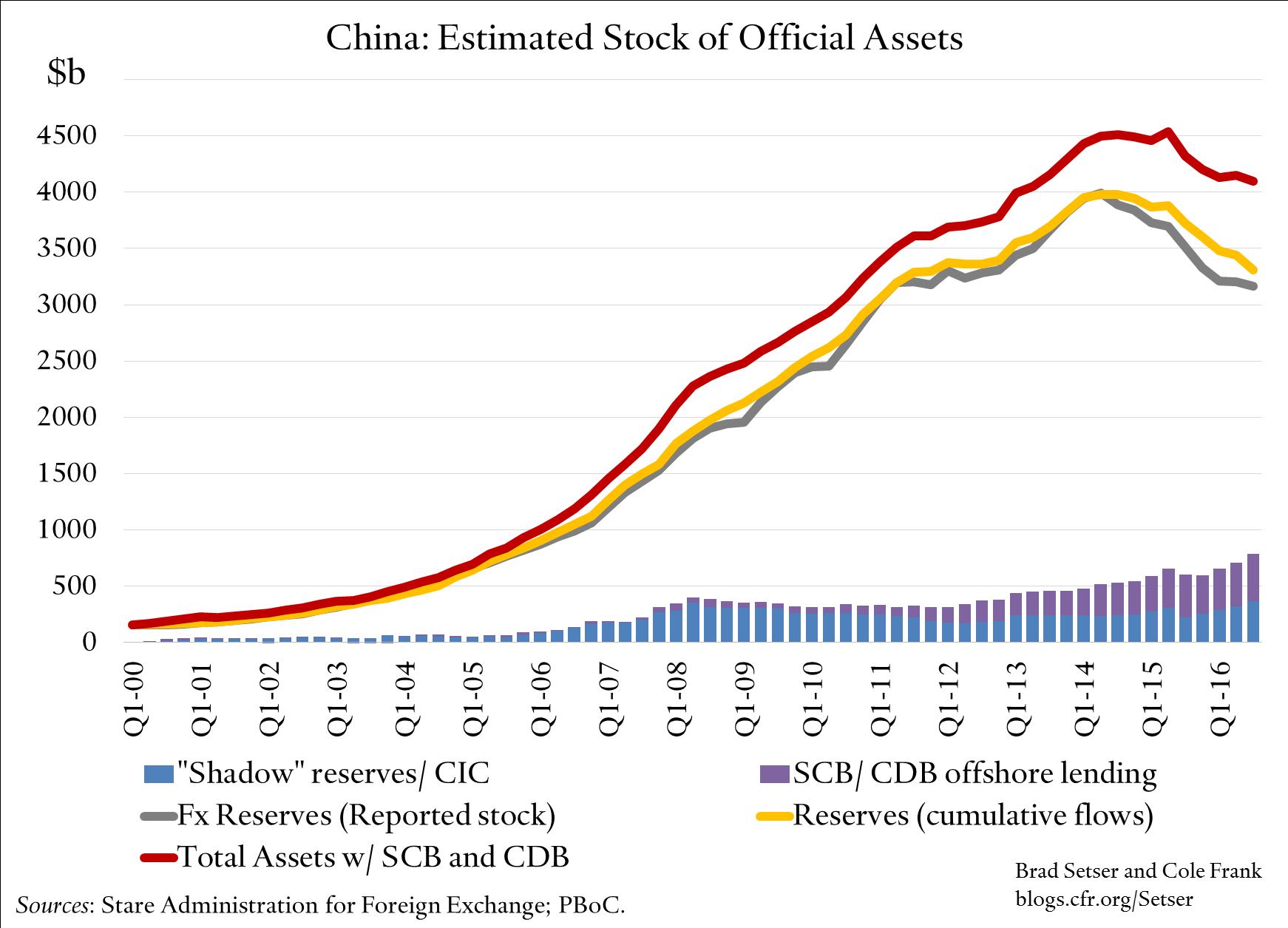 est_stock_off_assets