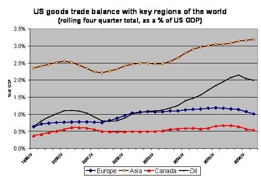 europe_v_asia_trade_balance