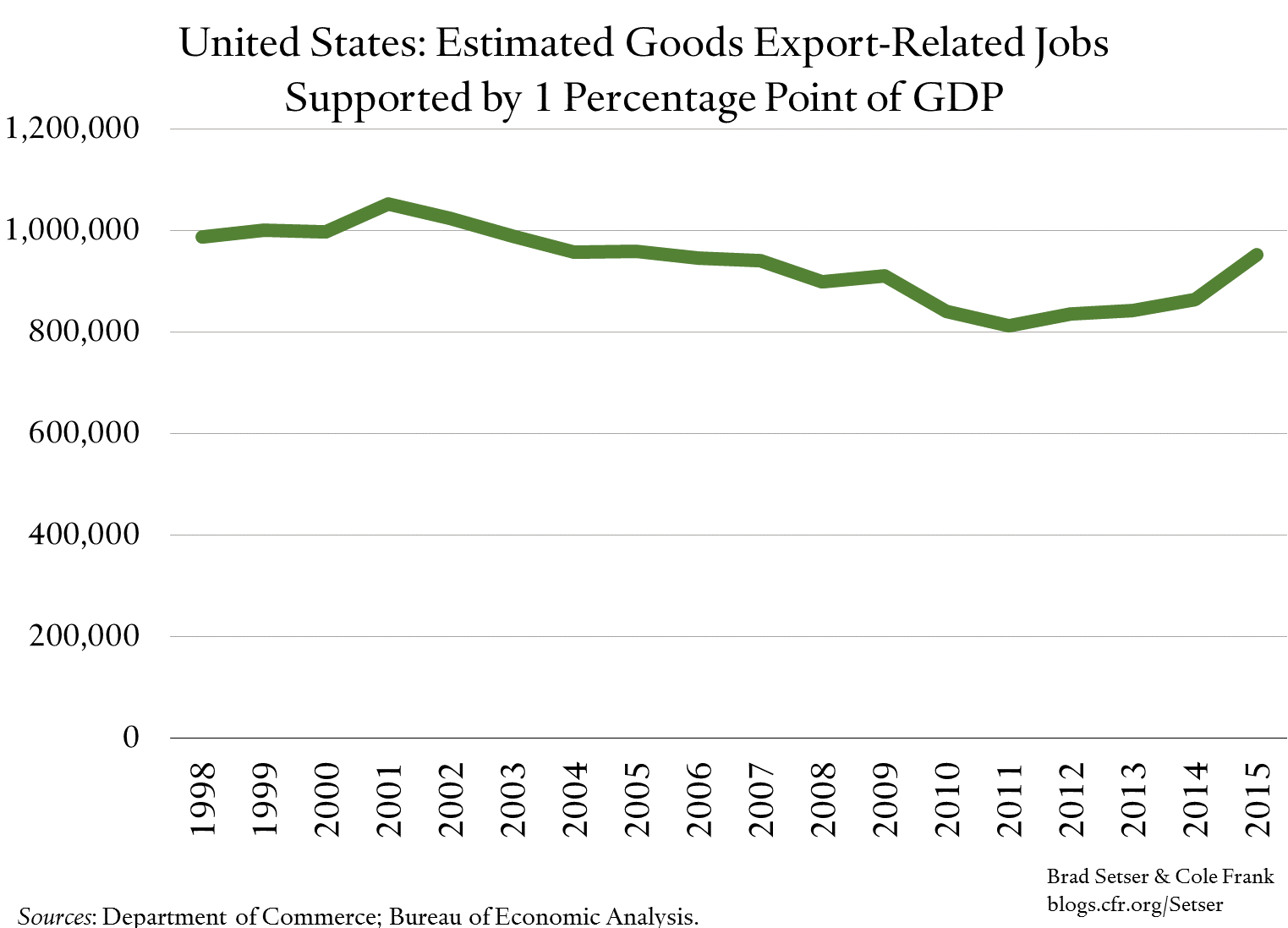 export-jobs-supported-by-1-pp-of-gdp-us