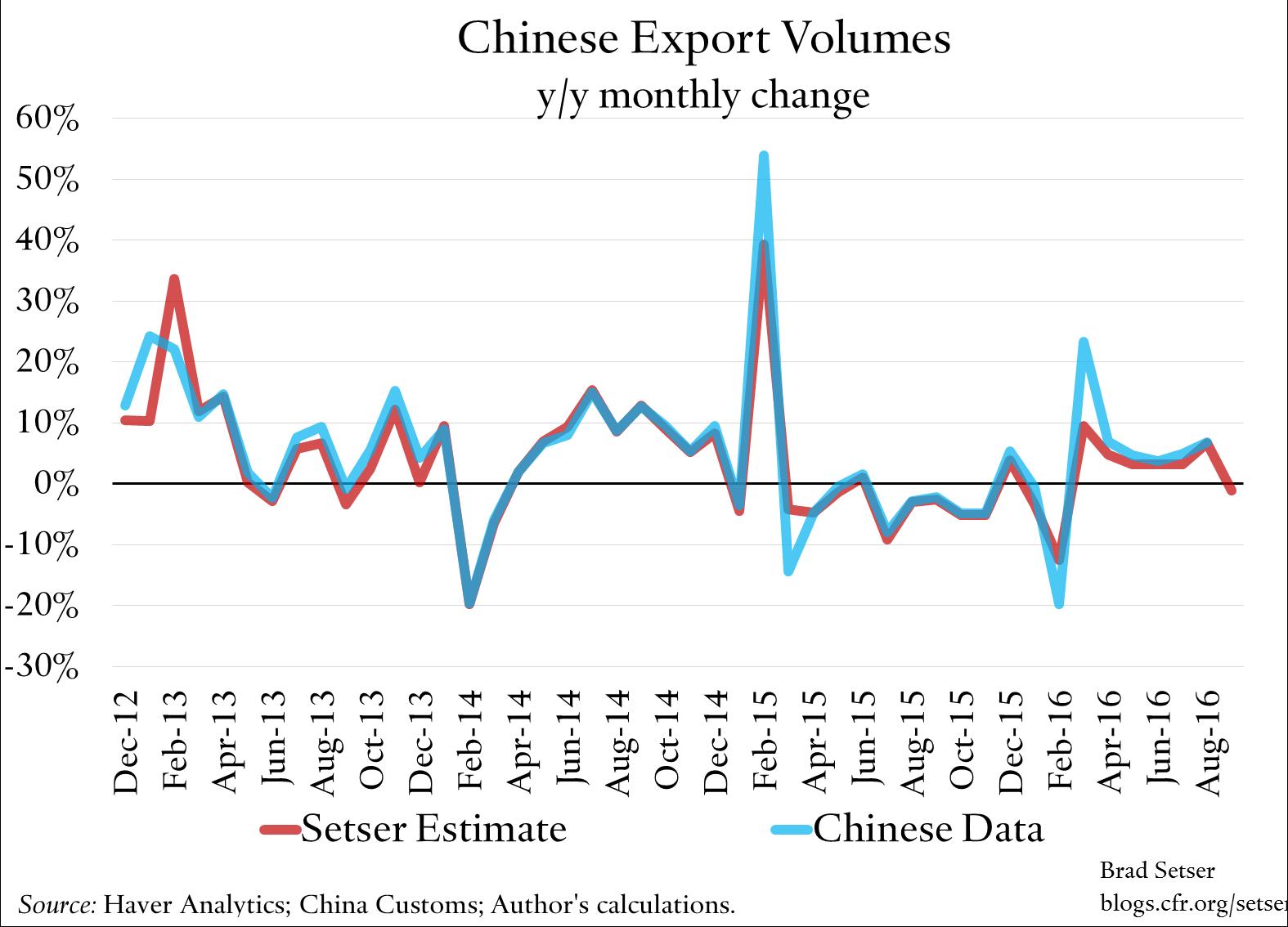 export-volume-estimates