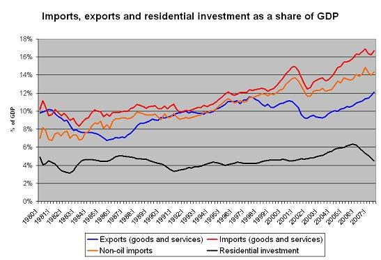 exports_and_imports_as__of_gdp_07