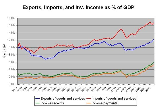 exports_imports_inv_income_07