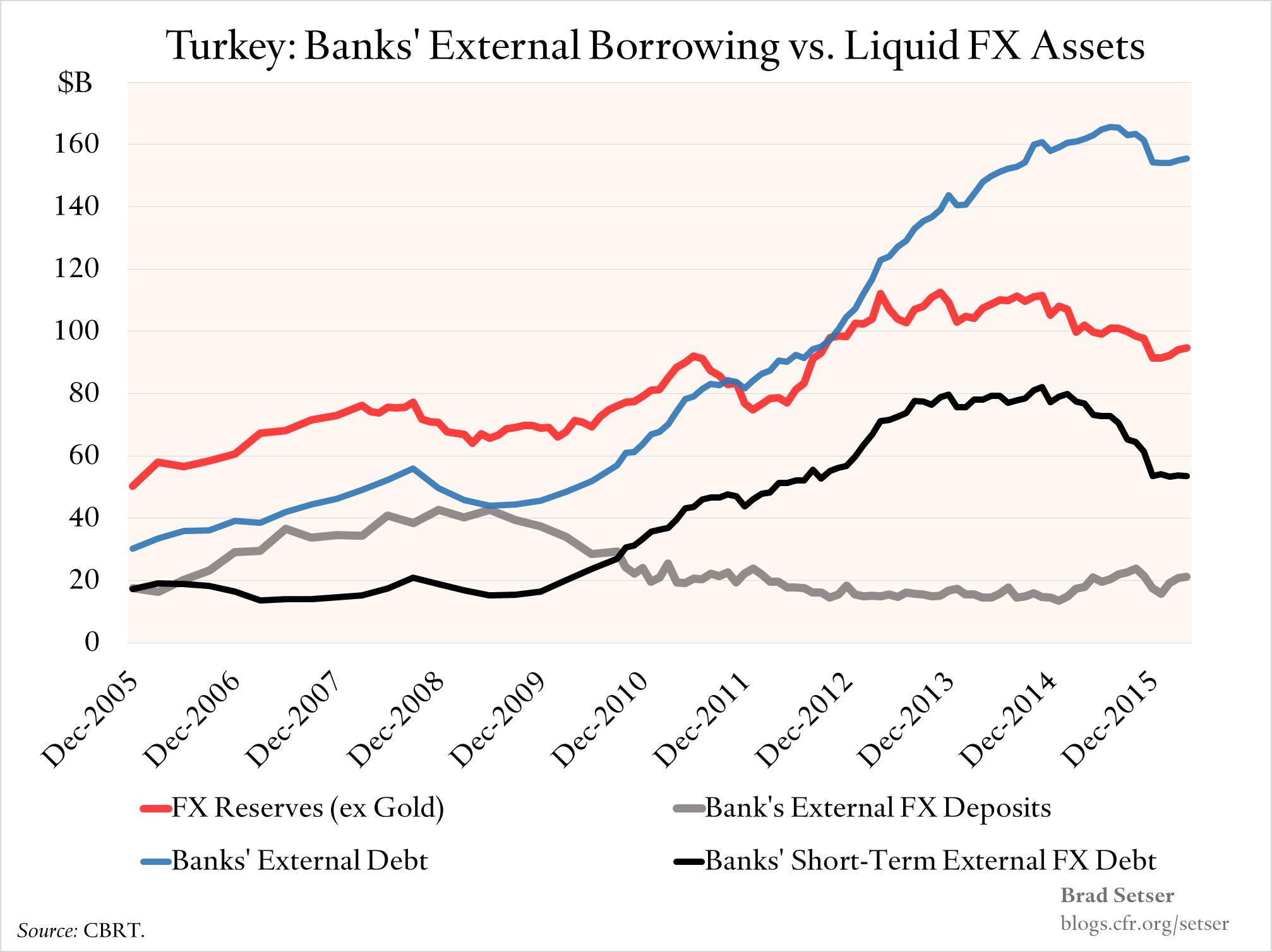 external-borrowing-vs-fx-reserves