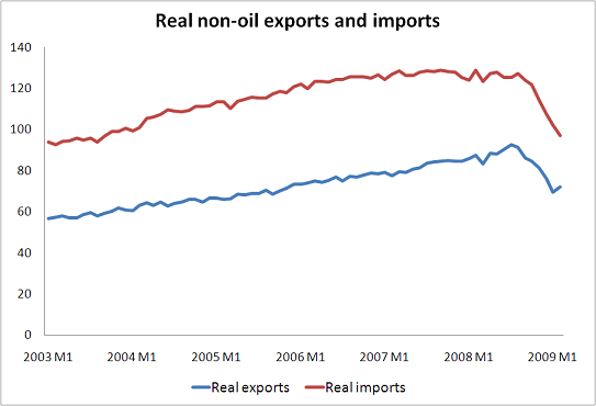 The US is exporting its recession (by not importing)