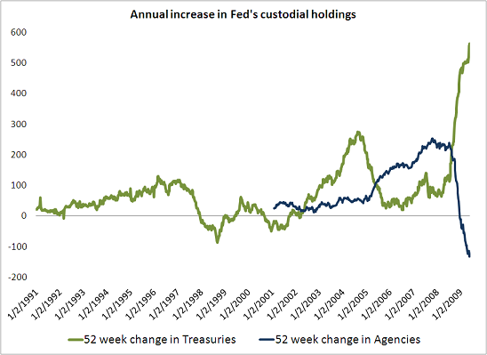 fed-custodial-holdings-end-may-09