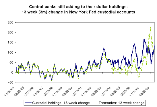 fed-custodial-holdings-may-20-1