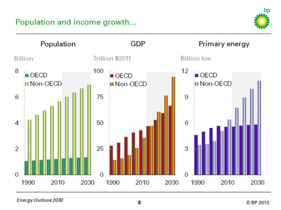 The End of Energy as We Know It… In Three Graphs