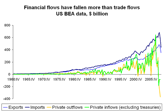 Charting financial de-globalization: private capital flows are falling faster than trade flows