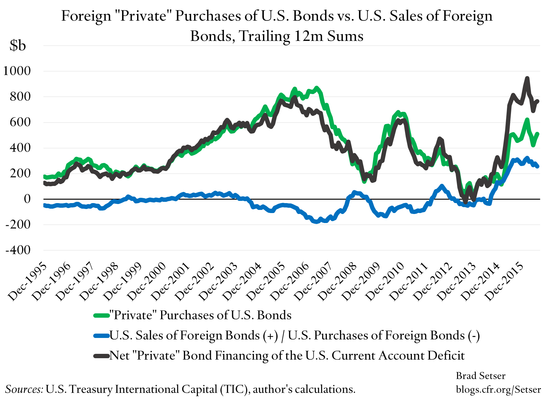 foreign-private-purchases