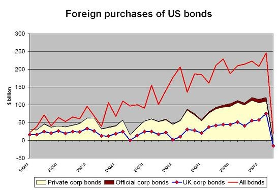 foreign_demand_for_corp_bonds
