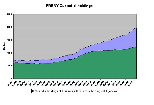 frbny_custodial_holdings