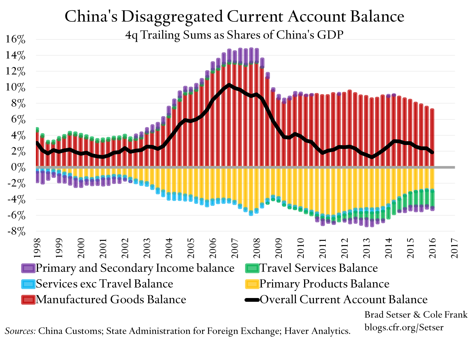 Why Did China's 2016 Current Account Surplus Fall?