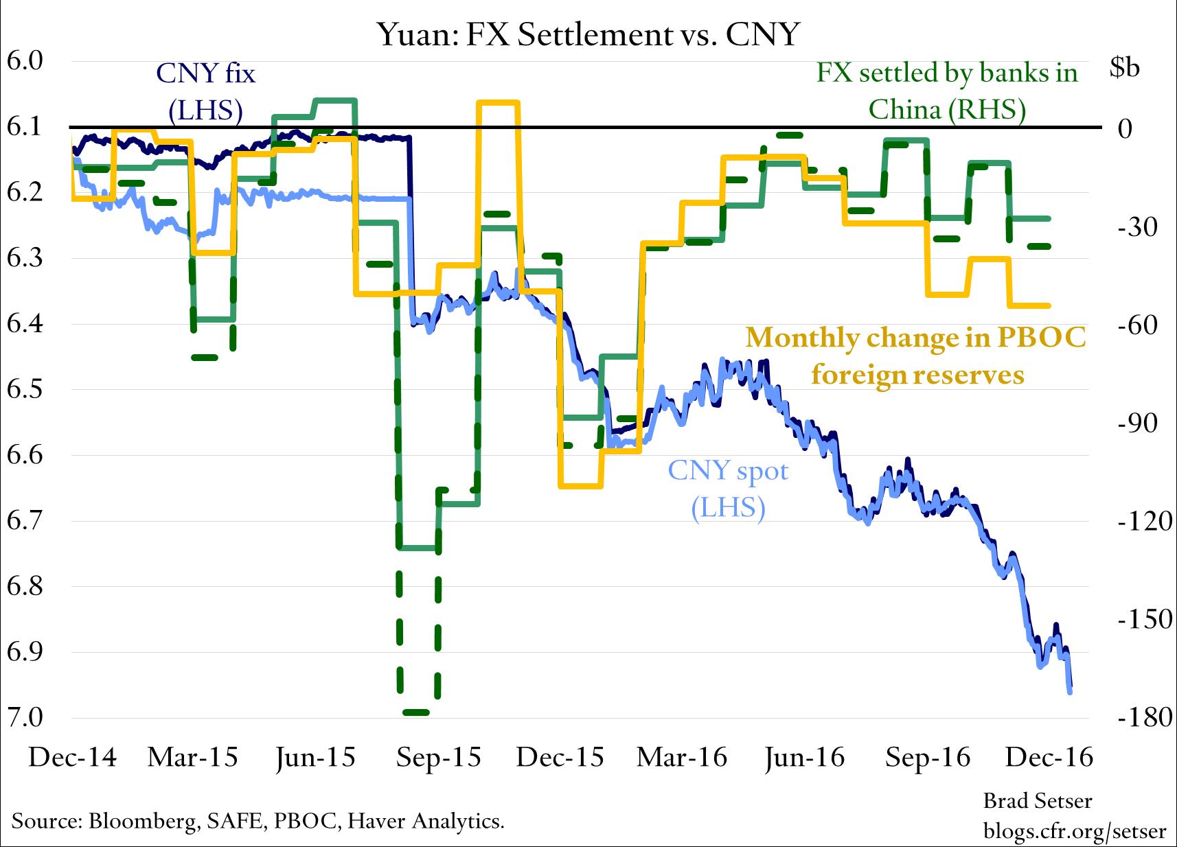 fx-settlement-cny-pboc-reserves