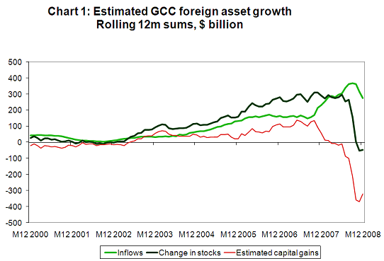How badly were the Gulf's sovereign funds hurt by the 2008 crisis?