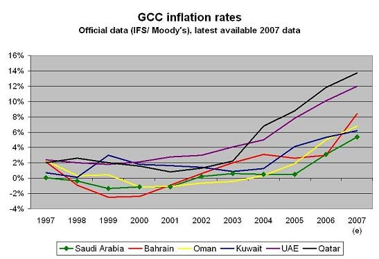 gcc_inflation.jpg