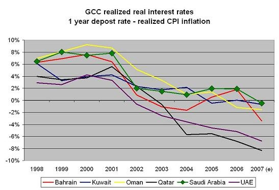 gcc_real_rates.jpg