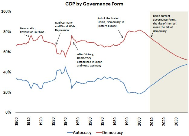 gdpbygoveranceforms